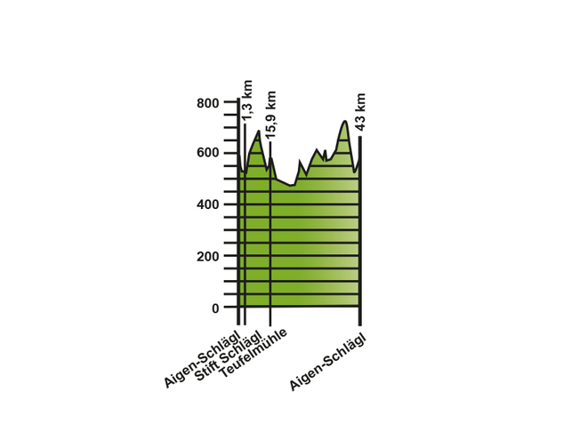 Höhenprofil Rennradtour Einführungsrunde
