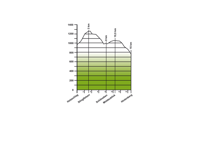 Höhenprofil Kraft & Energie tanken Etappe 7