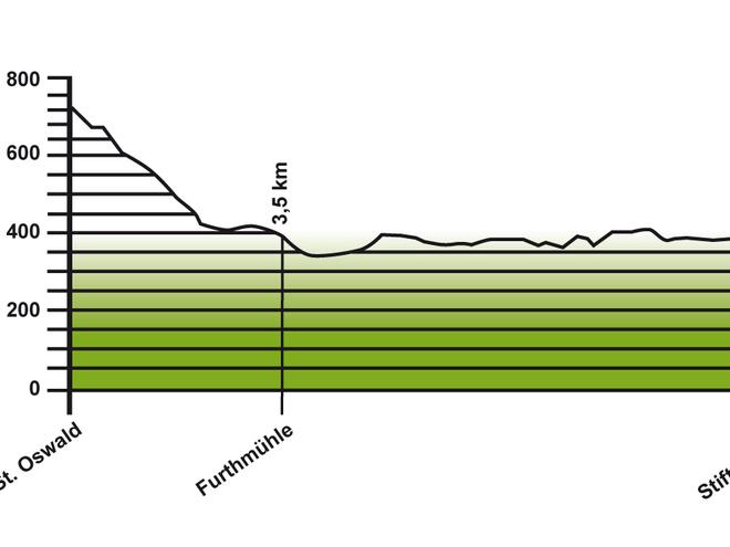 Höhenprofil Jakobsweg Etappe 3: St. Oswald - Aigen-Schlägl