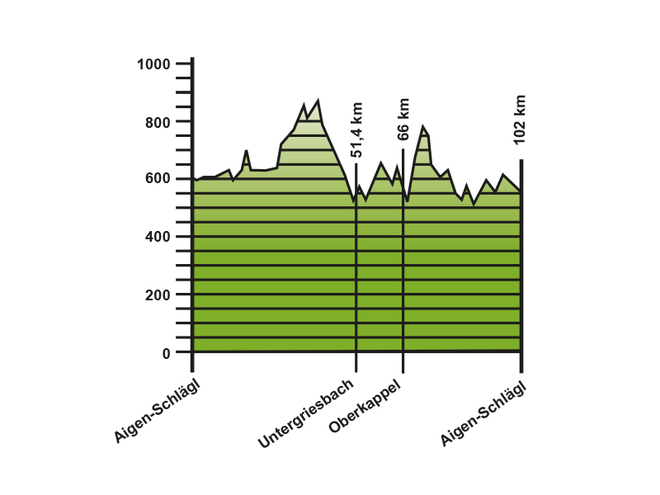 Höhenprofil Rennradtour durch Bayern