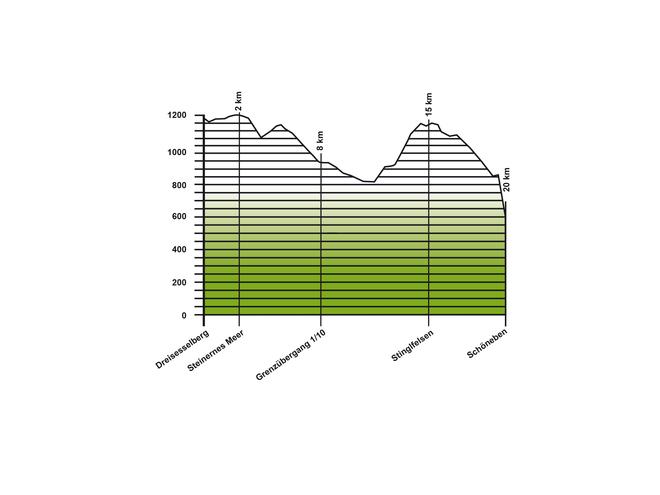 Etappe 1, Dreisesselberg-Schöneben