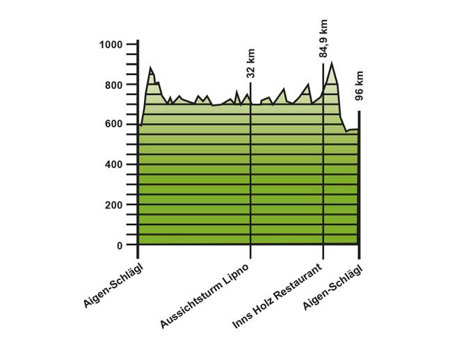 Höhenprofil Rennradtour rund um den Moldaustausee