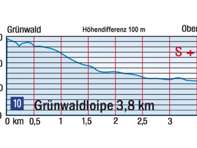 Höhenprofil Grünwaldloipe