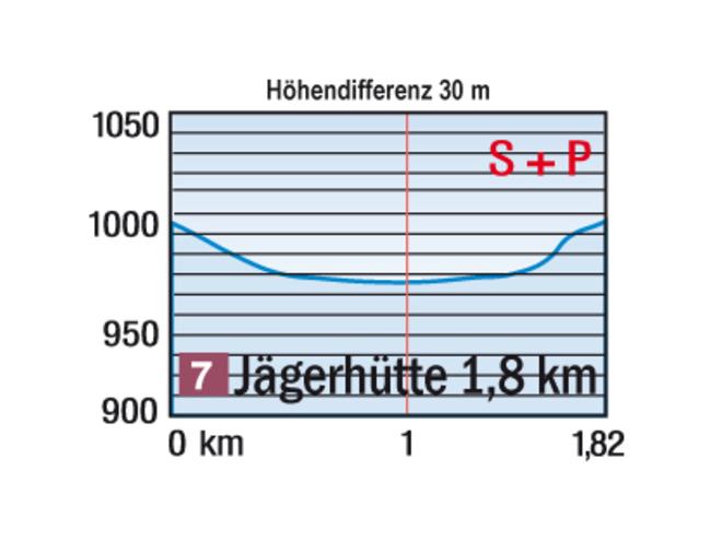 Höhenprofil Loipe Jägerhütte