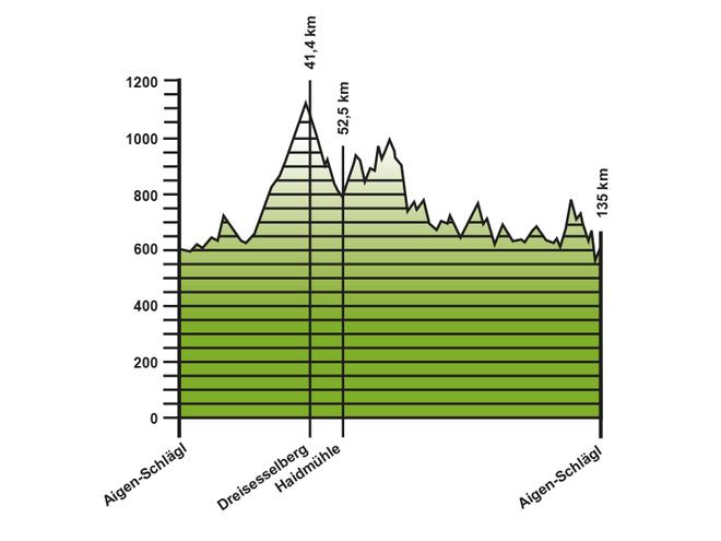 Höhenprofil Rennradtour Dreisessel