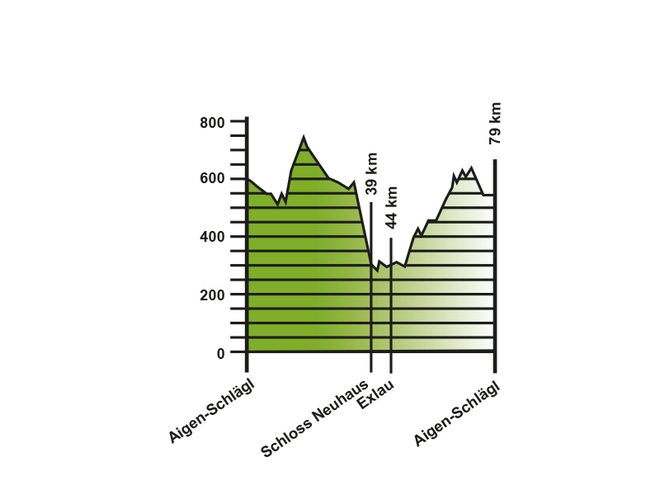 Höhenprofil Rennradtour Donautal