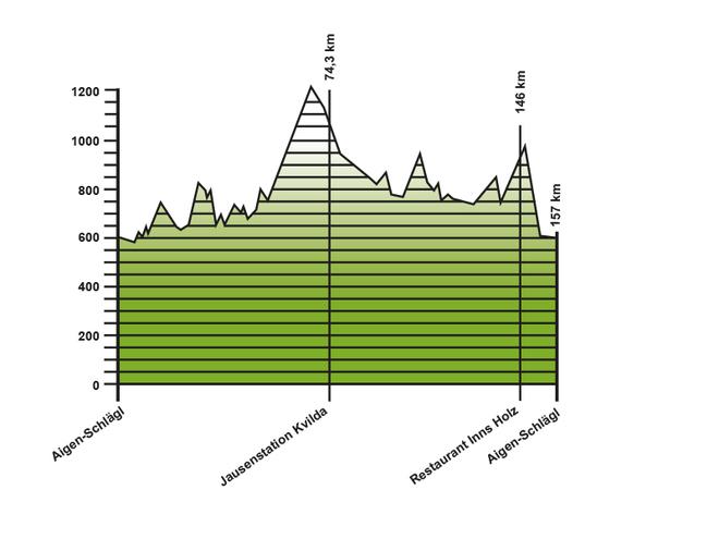 Höhenprofil Rennradtour Dreiländer