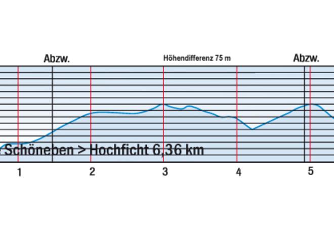 Höhenprofil Hochfichtloipe