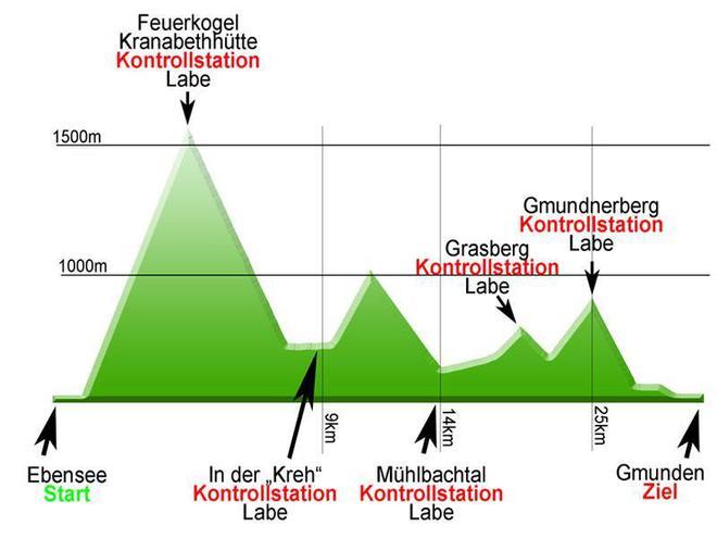 Etappenstart und -ziel für 28. Traunsee Bergmarathon