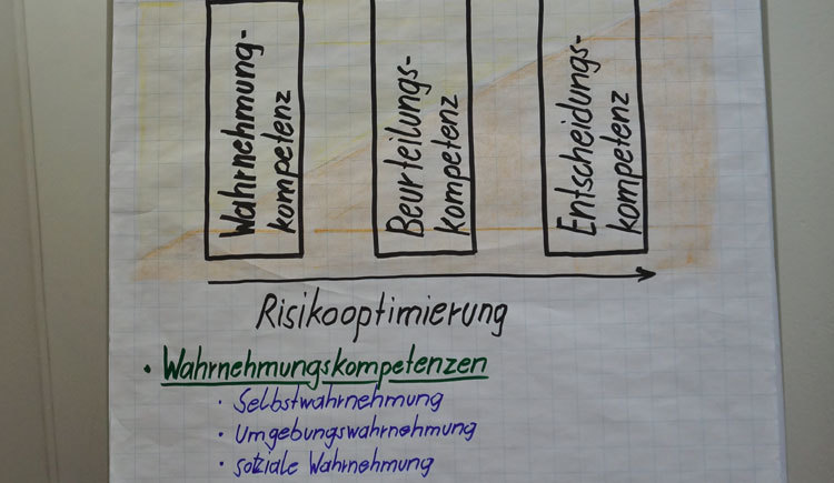 Risiko und Wagnis als Entwicklungschance\nVon Hochsicherheit zur Risikointelligenz (äussere vs. innere Sicherheit)\nRausch und Risikokompetenzen optimieren\nWahrnehmungskompetenzen fördern\nBeurteilungskompetenzen fördern\nEntscheidungskompetenzen optimieren\nErkennen des eigenen Umgangs mit Risikosituationen
