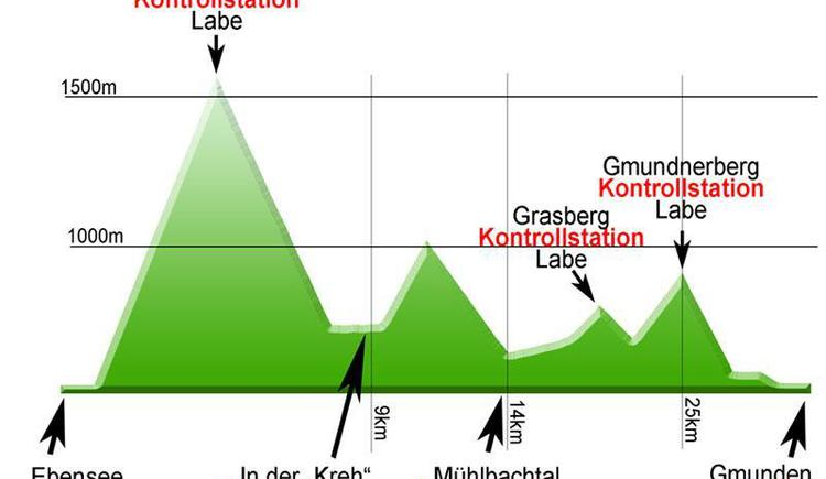 Streckenprofil (© bergmarathon.at)