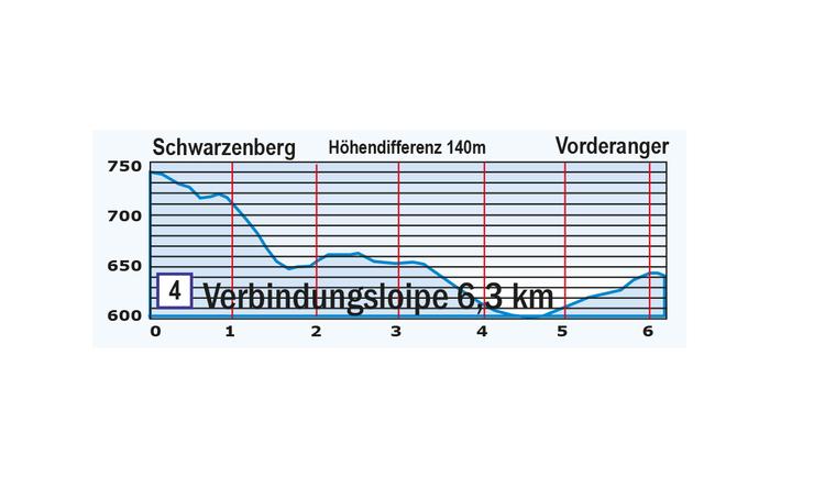 Höhenprofil Verbindungsloipe Schwarzenberg - Klaffer