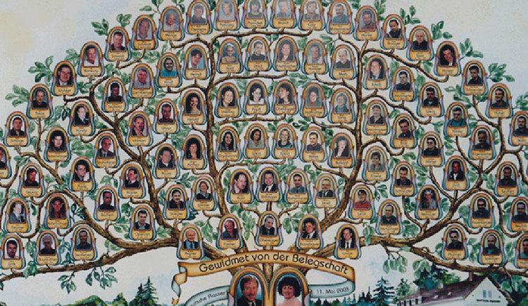 Stammbaum mit Fotos der Familienmitglieder