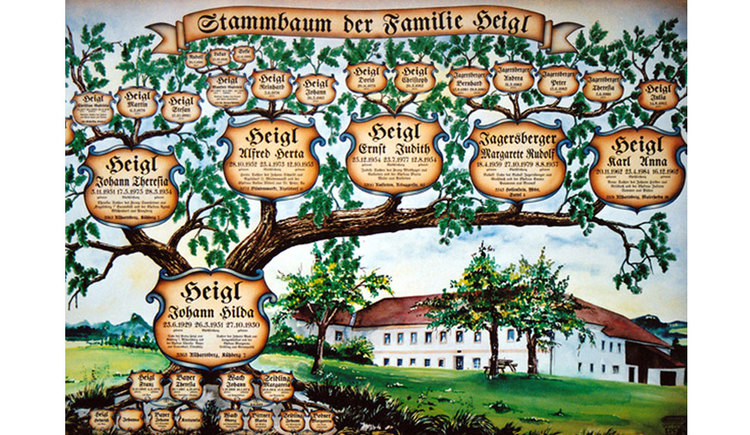 Family tree, manually painted. (© www.mondsee.at)
