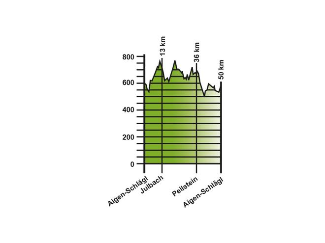 Kurze Traumtour für Rennradfahrer in der Ferienregion Böhmerwald