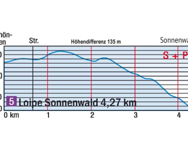 Höhendiagramm Sonnenwaldloipe