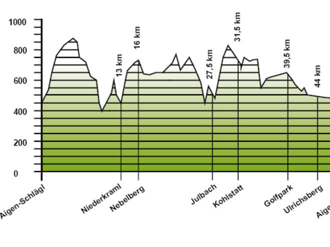 Höhenprofil - Erholung und Ruhe finden in 3 Tagen auf 51 km