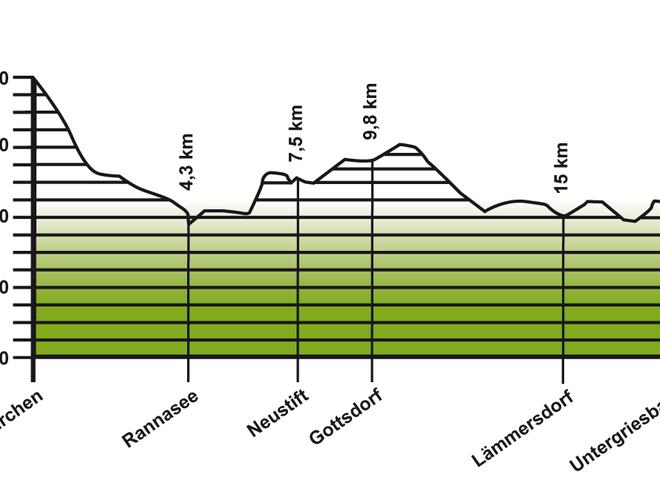 Höhenprofil Jakobsweg Etappe 6: Pfarrkirchen - Untergrießbach
