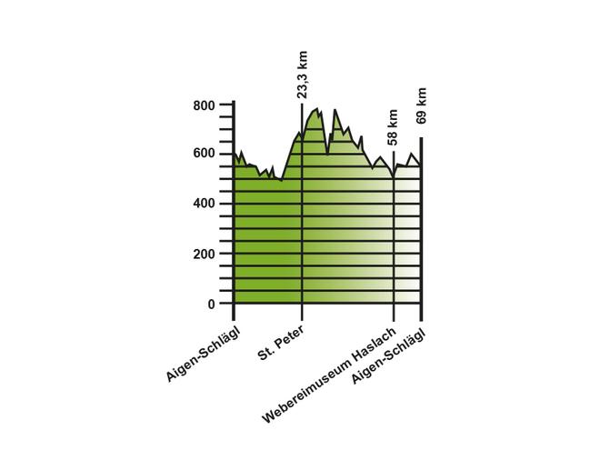 Höhenprofil Rennradtour Hügellandschaft