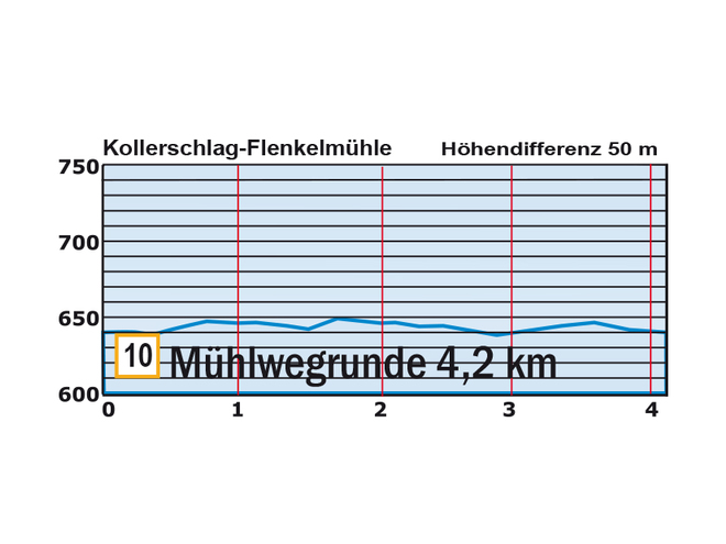Höhenprofil Loipe Mühlwegrunde