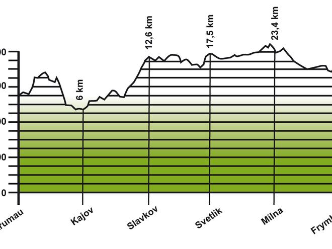 Höhenprofil Jakobsweg Etappe 1: Krumau - Frymburk
