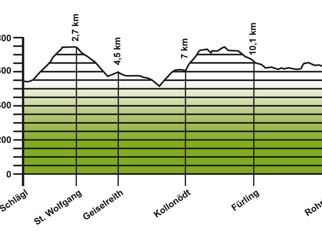 Höhenprofil Jakobsweg Etappe 4: Aigen-Schlägl - Rohrbach-Berg