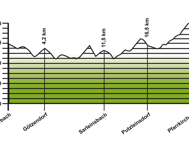 Höhenprofil Jakobsweg Etappe 5: Rohrbach-Berg - Pfarrkirchen