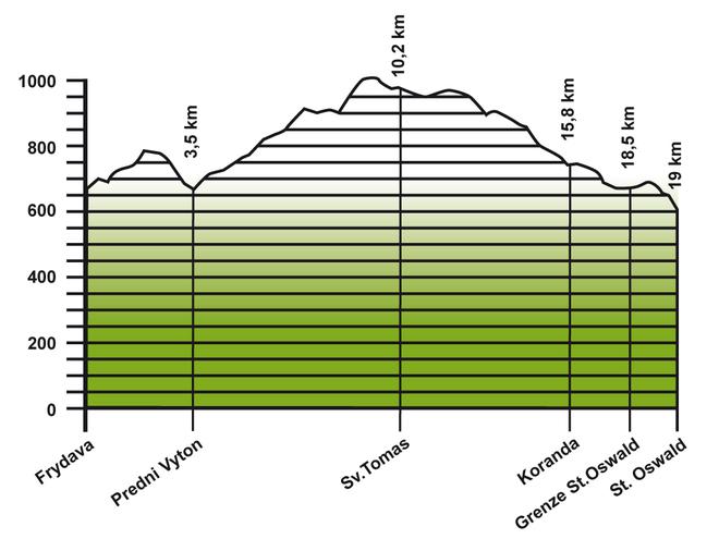 Höhenprofil Jakobsweg Etappe 2: Frymburk - St. Oswald