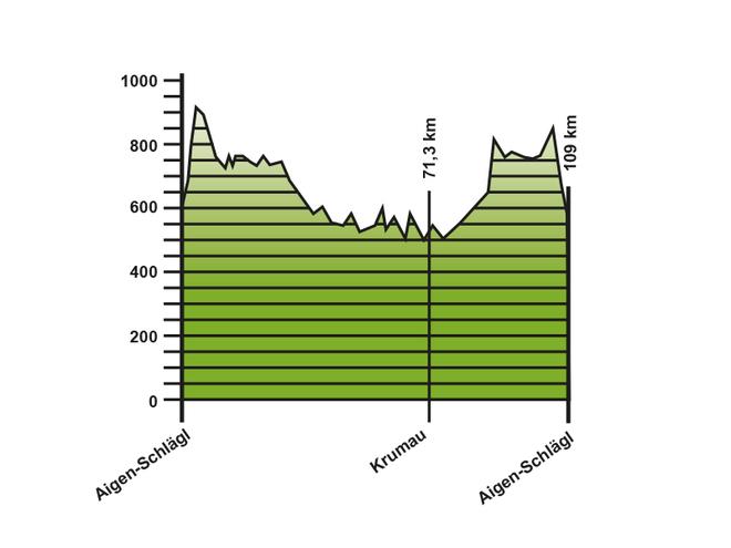 Höhendiagramm der Rennradtour nach Krumau in Tschechien