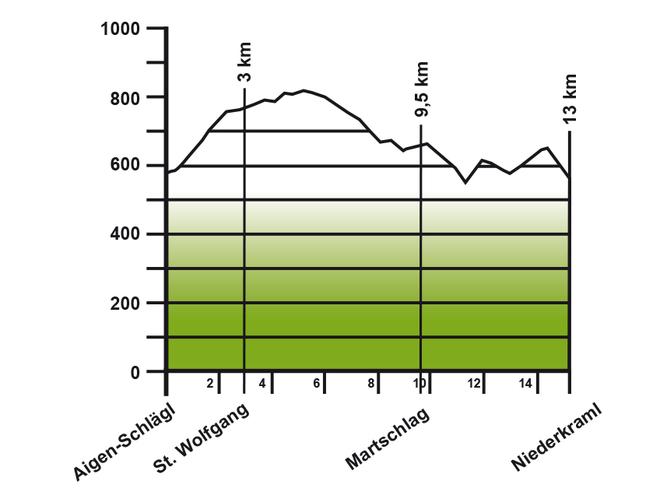 Höhenprofil von der Etappe: Aigen-Schlägl - Niederkraml