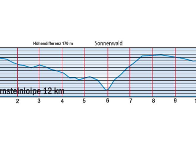 Höhendiagramm Bärensteinloipe
