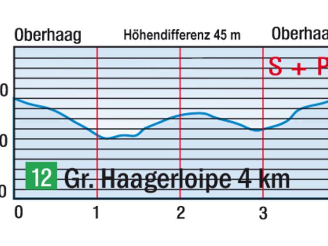 Höhenprofil Gr. Haagerloipe